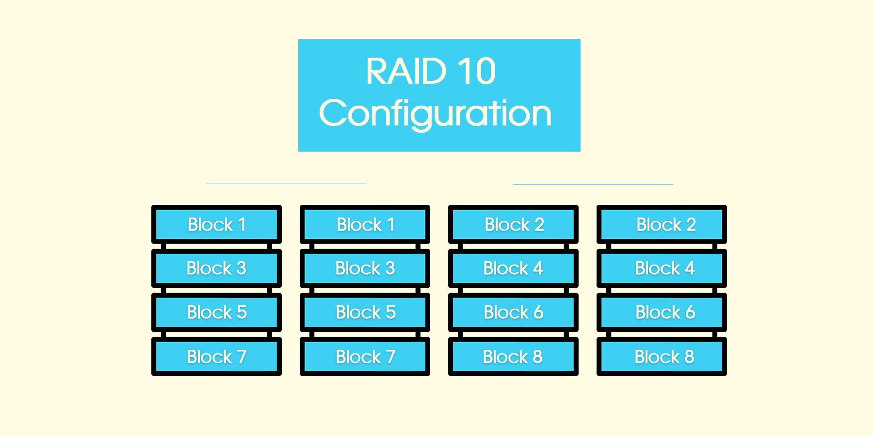 Differences Between RAID Configurations - Aesonlabs®